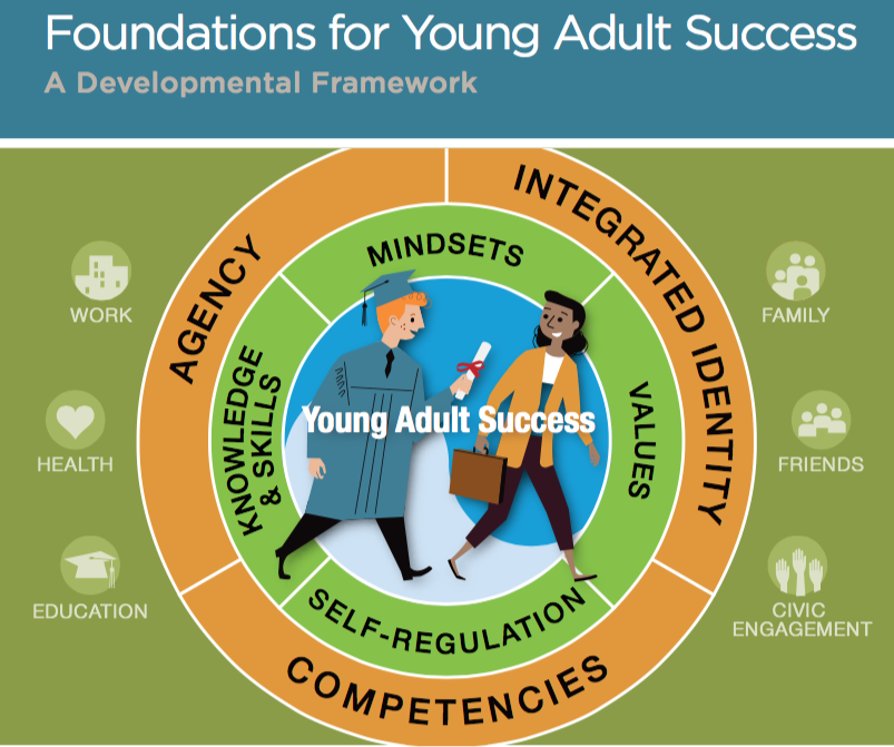What Kids Need to Succeed As Adults