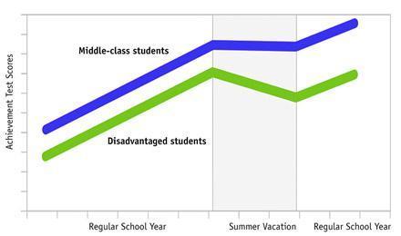 achievement gap graph