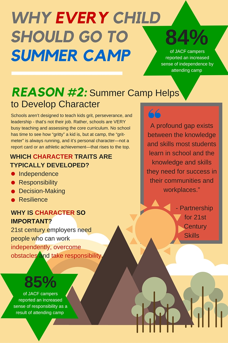 5 Reasons Why Every Child Should Go To Summer Camp: #2 – To Develop Character